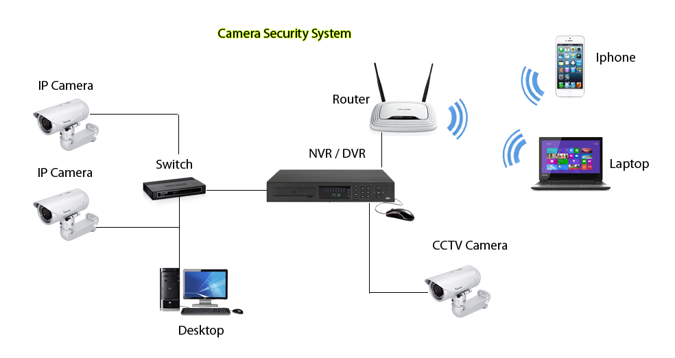 how to connect dvr to laptop using lan cable